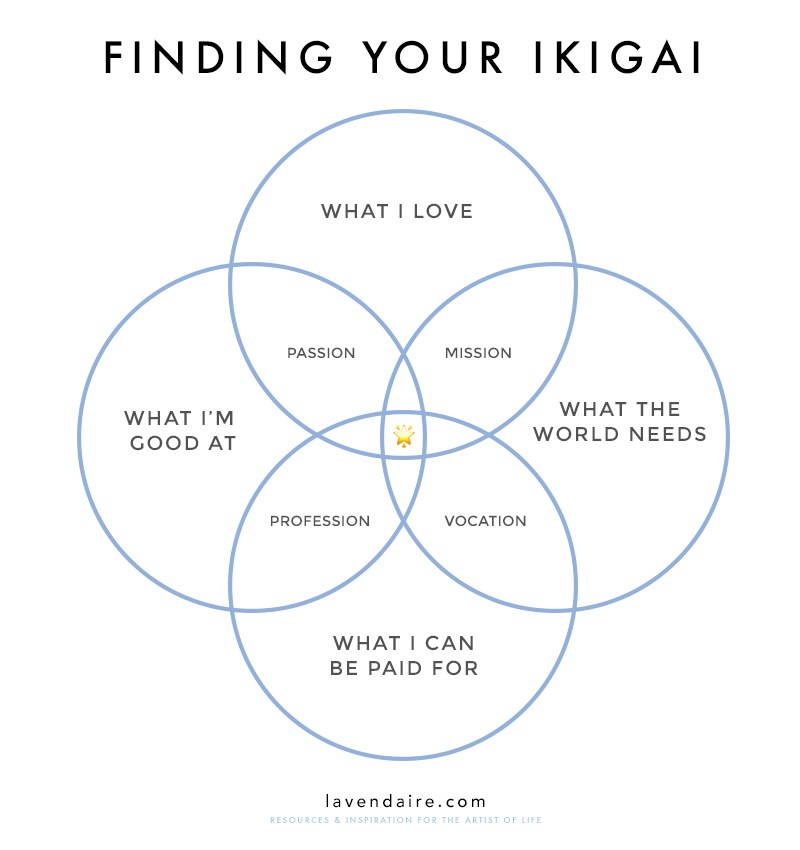 Image result for ikigai diagram